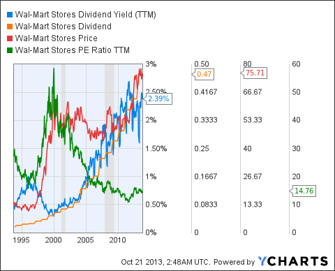 WMT Dividend Yield (<a href='http://seekingalpha.com/symbol/TTM' title='Tata Motors Limited'>TTM</a>) Chart