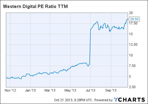 WDC PE Ratio TTM Chart