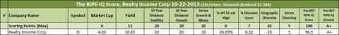 Realty Income Corporation (<a href='http://seekingalpha.com/symbol/O' title='Realty Income Corporation'>O</a>) RIPE-IQ Score 10-22-13