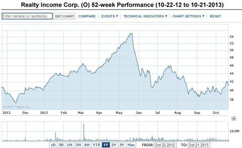 Realty Income Corp (<a href='http://seekingalpha.com/symbol/O' title='Realty Income Corporation'>O</a>) 52-week performance current