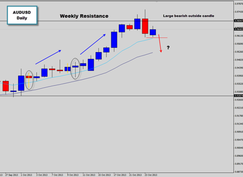 audusd bearish outside bar price action signal