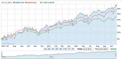 GURU and ALFA ETFs versus the S&P 500 _June 5,2012 to October 22,2013