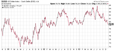 Gold and dollar correlation debunked