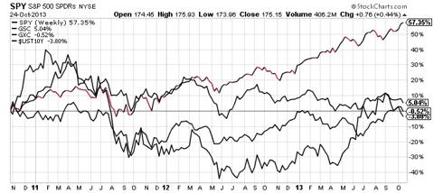 SPY vs China, commodities, and treasury yield