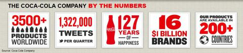 Coca Cola by the Numbers