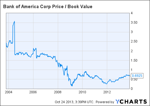 BAC Price / Book Value Chart