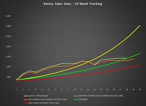 Belviq Sales - Week 19
