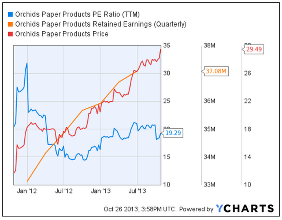 orchids paper products Orchids paper products (nyseamerican:tis) is set to issue its quarterly earnings data after the market closes on thursday, august 9th orchids paper products traded up $067, hitting $285, during mid-day trading on tuesday, marketbeatcom reports 48,544 shares of the stock traded hands, compared to its average volume of 127,191.