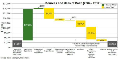 Deere Cash Use and Sources