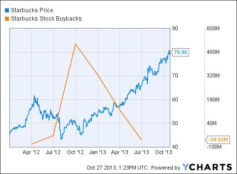 SBUX Chart