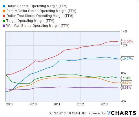 DG Operating Margin (NYSE:<a href='http://seekingalpha.com/symbol/TTM' title='Tata Motors Limited'>TTM</a>) Chart