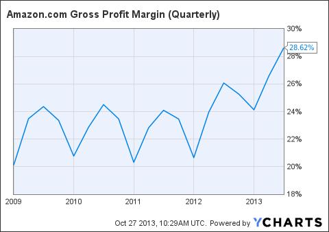 AMZN Gross Profit Margin (Quarterly) Chart