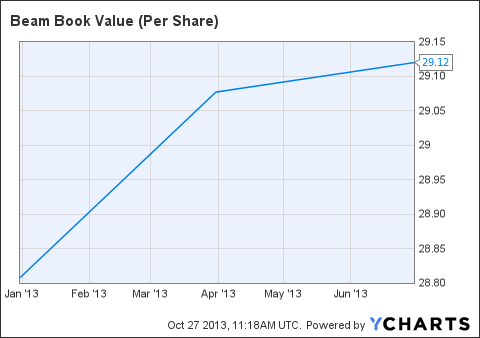 BEAM Book Value (Per Share) Chart