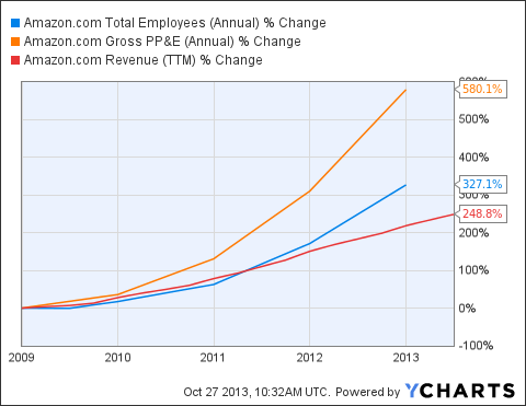AMZN Total Employees (Annual) Chart