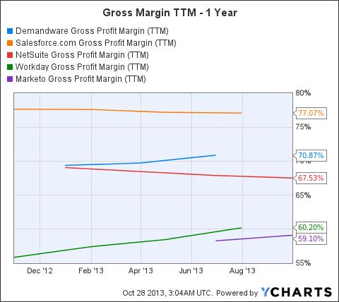 DWRE Gross Profit Margin (NYSE:<a href='http://seekingalpha.com/symbol/TTM' title='Tata Motors Limited'>TTM</a>) Chart