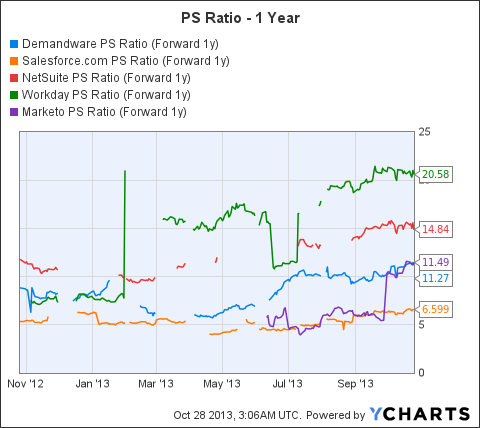DWRE PS Ratio (Forward 1y) Chart