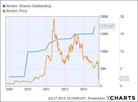 AMRN Shares Outstanding Chart