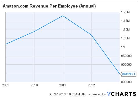 AMZN Revenue Per Employee (Annual) Chart