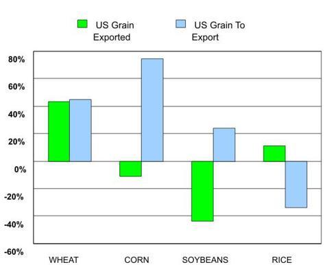 U.S. Grain Exports