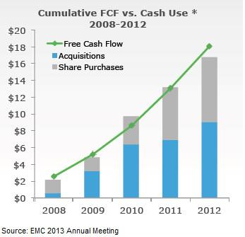 EMC Free Cash Flow
