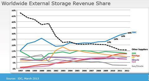 EMC Market Share
