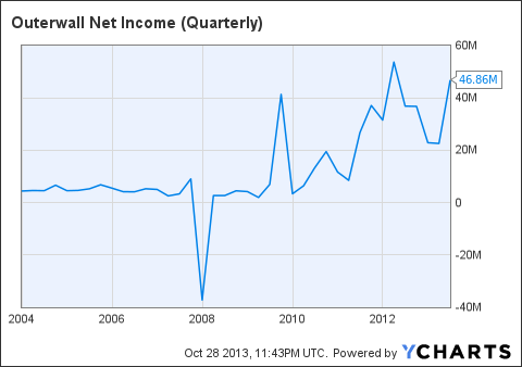 OUTR Net Income (Quarterly) Chart