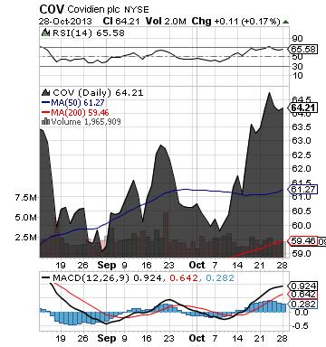 https://staticseekingalpha.a.ssl.fastly.net/uploads/2013/10/28/saupload_cov_chart.png
