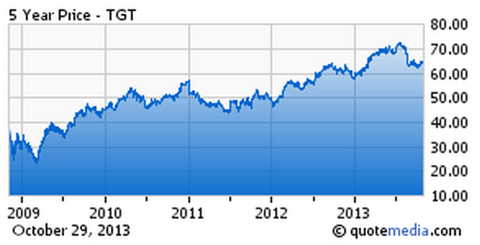 TGT 5 Year Price