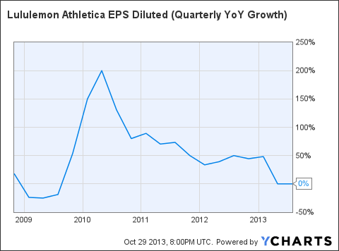 LULU EPS Diluted (Quarterly YoY Growth) Chart