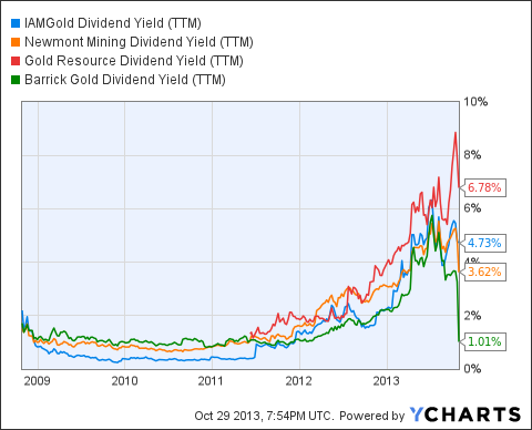 IAG Dividend Yield (<a href=