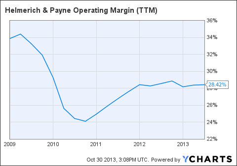 HP Operating Margin (NYSE:<a href='http://seekingalpha.com/symbol/TTM' title='Tata Motors Limited'>TTM</a>) Chart