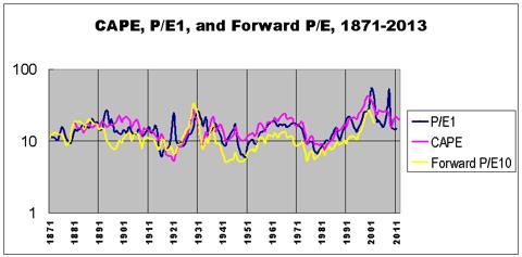 P/E ratios 1871-2011