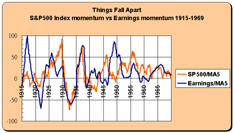 stock and earnings momentum 1915-1969