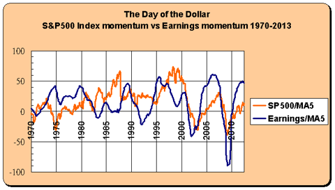 stock and earnings momentum 1970-2013