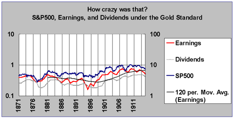 sp500 earnings dividends gold standard