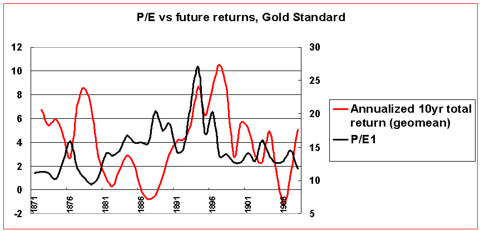 P/E vs returns gold standard
