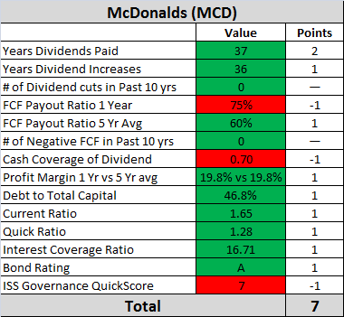 MCD Dividend Safety Analysis