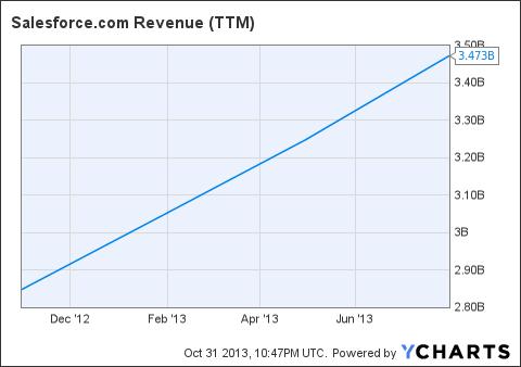 CRM Revenue (<a href=