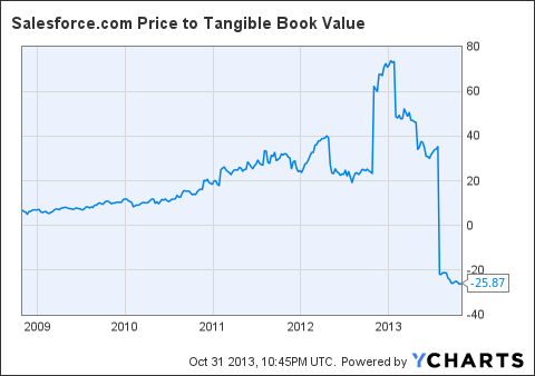 CRM Price to Tangible Book Value Chart