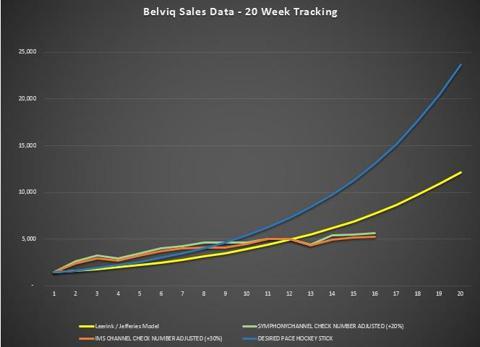 Belviq 20 Week Chart