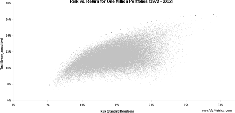 One Million Asset Allocation Portfolios