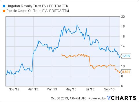 HGT EV / EBITDA TTM Chart