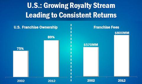 Yum Brands Franchise Growth