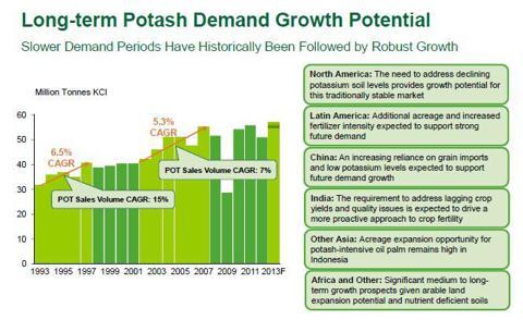 Potash demand growth