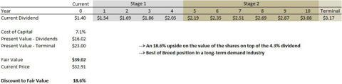 Potash Corp Discounted Cash Flow