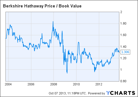 BRK.B Price / Book Value Chart
