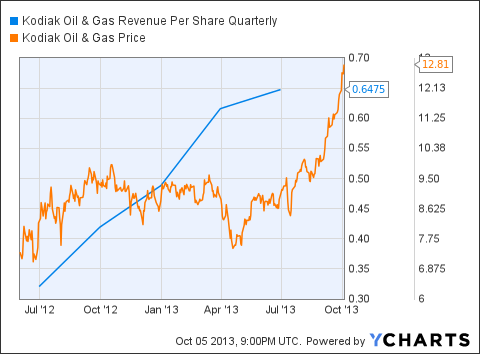 KOG Revenue Per Share Quarterly Chart