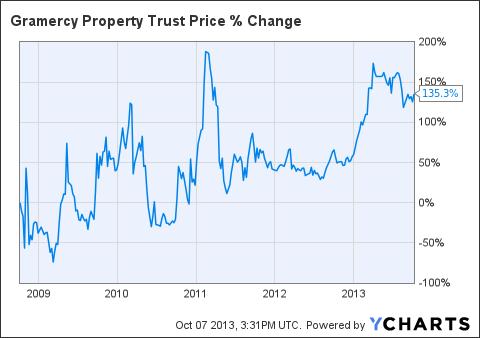 GPT Chart