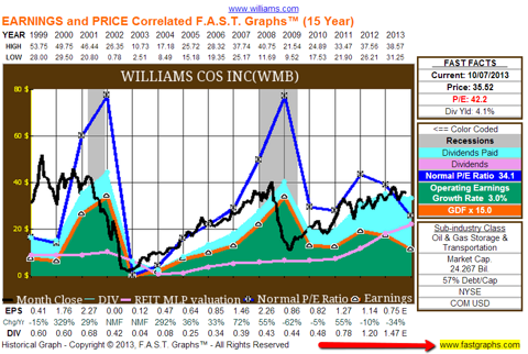 Williams Companies (<a href=