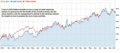 Costco and S&P500 Correlation